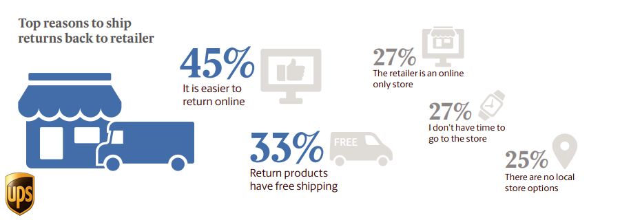 The Top Reasons of Returning Products to a Retailer Online In Asia, 2018