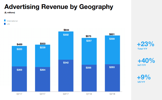 Twitter Earnings Report Q2 2018: Twitter Advertising Revenue by Geography Q2 2018