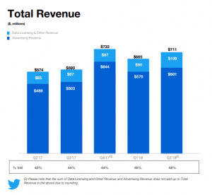 Twitter Earnings Report Q2 2018: Twitter Total Revenue Q2 2018