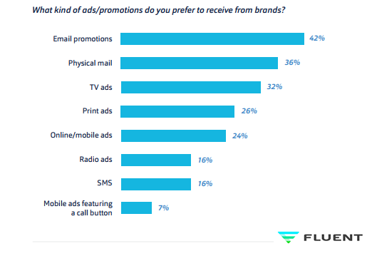 42% of American Consumers Prefer Email Ads as the Way of Receiving Promotions From Brands, 2018 | Fluent 1 | Digital Marketing Community