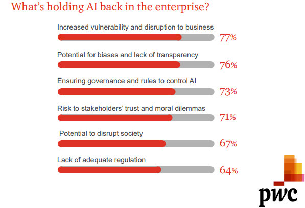 Top Reasons of Why CEOs are Holding AI Back in Enterprises, 2018