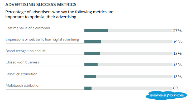 The Most Important Success Metrics In Optimizing Advertising, 2018