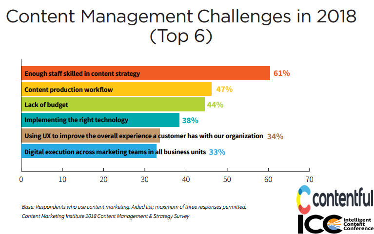 The Top 6 Content Management Challenges in 2018, North America
