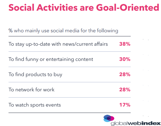 38% of Generation X Are Using Social Media to Keep Up to Date With News & Events in 2018 | GlobalWebIndex 1 | Digital Marketing Community