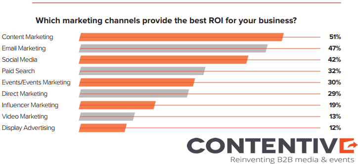 The Most Marketing Channels That Provides The Best ROI in 2018