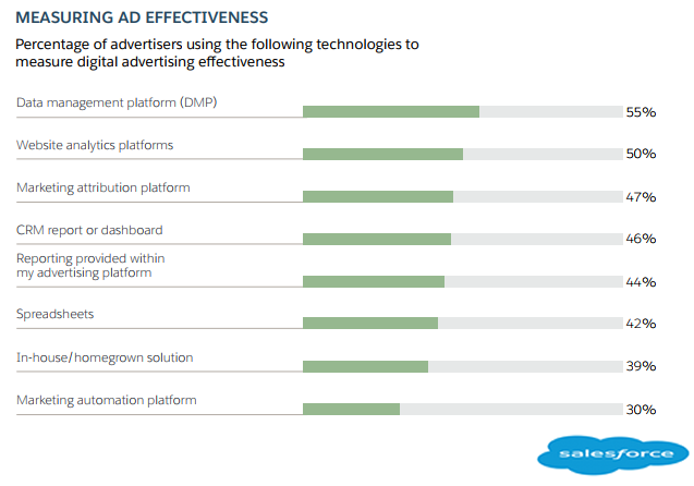 The Most Used Technologies In Measuring The ROI of Digital Ads,2018