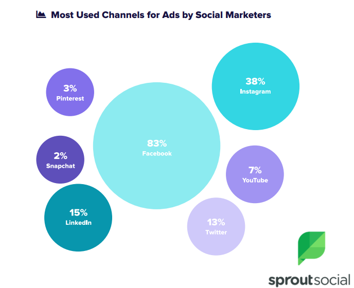 The Most Used Channel for Ads By Social Marketers in 2018