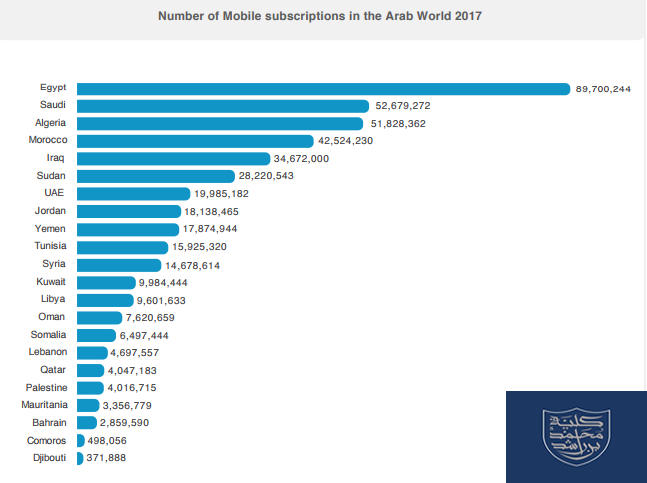 Egypt Holds The Highest Number of Mobile Subscriptions in The Arab World in 2017 | MBRSG & Bayt 2 | Digital Marketing Community