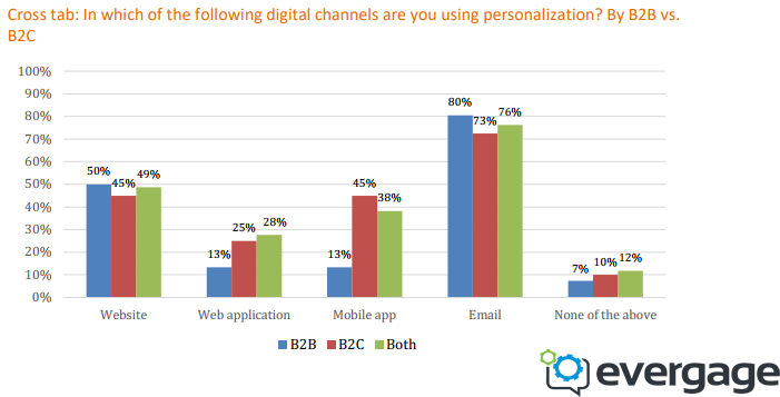 The Personalization Usage in B2B Sector vs. B2C Sector in 2018