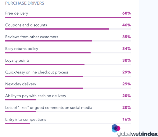 The Top Purchasing Drivers That Influence on Online Shoppers Buying Decesions