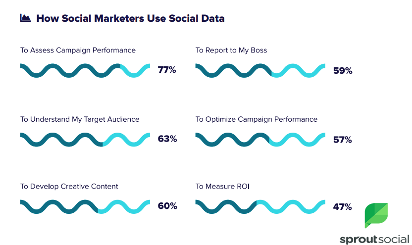 The Usage of The Social Media Data by Social Marketers in 2018