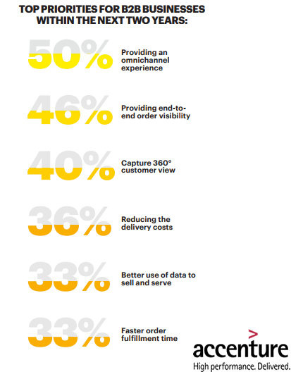 The Top B2B Businesses Priorities Within The Next Two Years