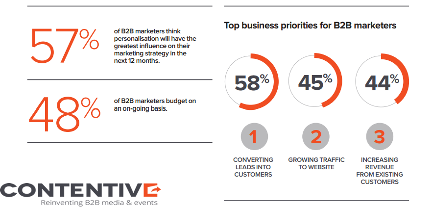 The Top 3 Business Priorities For B2B Marketers in 2018