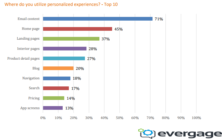 Top Channels That Digital Marketers Apply Their Personalization Experiences To in 2018