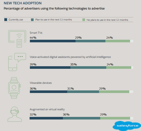 New Technology Adoption Used by Advertisers to Advertise in 2018