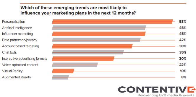 The Trends That Would Influence B2B Marketers Marketing Plans 2018