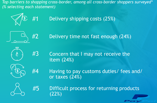 Delivery Shipping Cost is The Main Barrier For Online Consumers to Make a Cross-Border Purchase With a Rate of 25%, 2018 | PayPal 2 | Digital Marketing Community