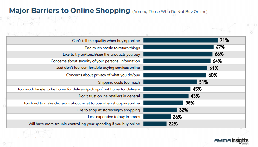 The Major Canadian Barriers to Shop Online in 2018