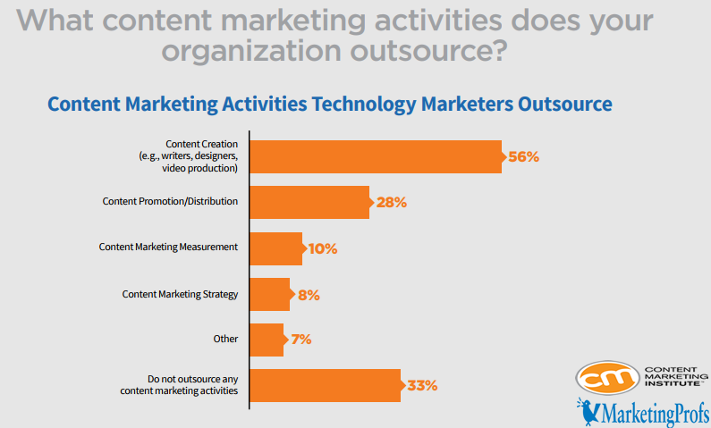 Content Creation is The Main Activity That Technology Marketers Outsource It in North America With a Rate of 56%, 2018 | CMI & MarketingProfs 2 | Digital Marketing Community