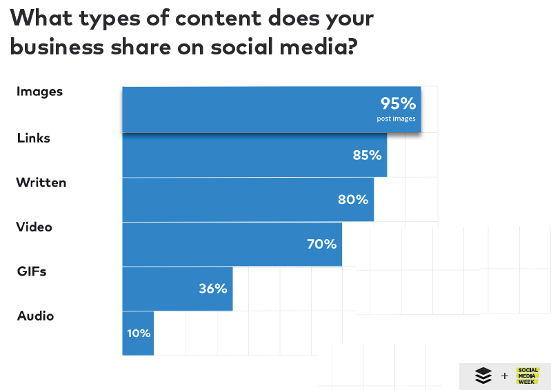Images Are The Most Shared Type of Content on Social Media Platforms With a Rate of 95%, 2018 | Buffer & Social Media Week 1 | Digital Marketing Community