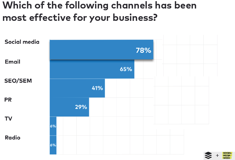 Social Media Marketing is Ranked as The Most Effective Marketing Channel for Businesses With a Rate of 78%, 2018 | Buffer & Social Media Week 1 | Digital Marketing Community