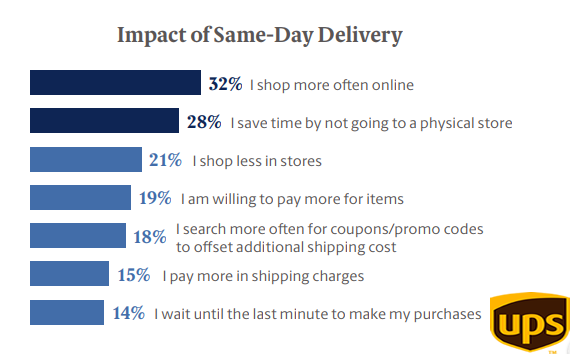 The Impact of The Same Day Delivery On Online Shoppers, 2018