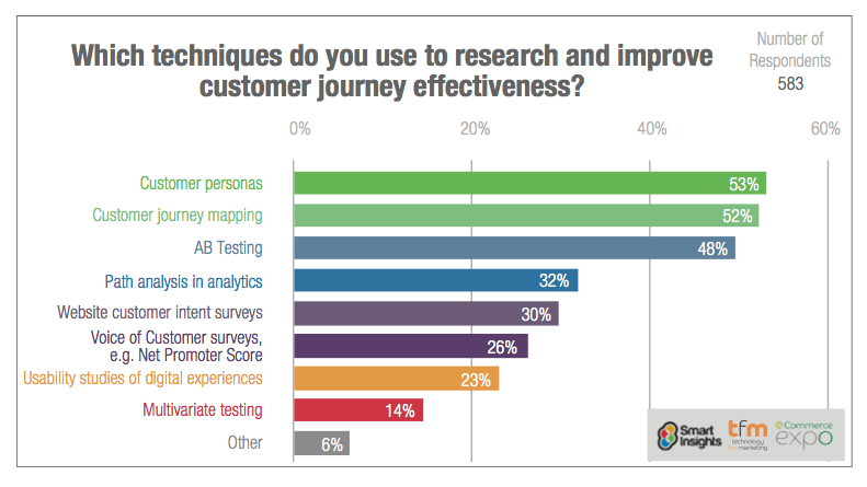 The Most Used Technique That Improves The Customer Journey, 2018