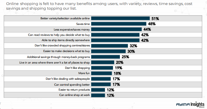 The Canadian Major Motivation Factors To Shop Online, 2018.