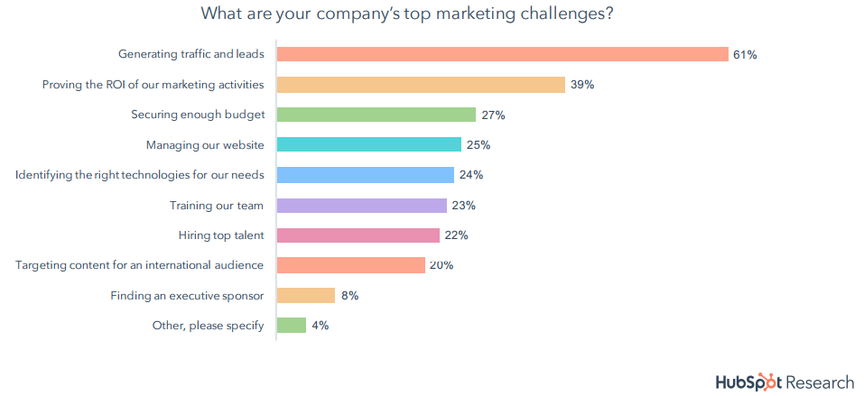 The Companies Top Marketing Challenges, 2018