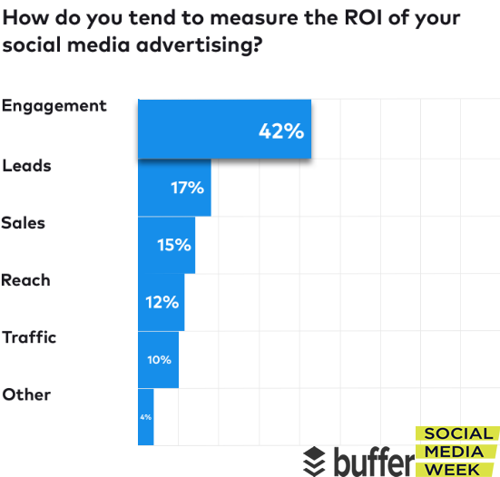 The Most Used Method In Measuring The ROI of Social Media Ads, 2018