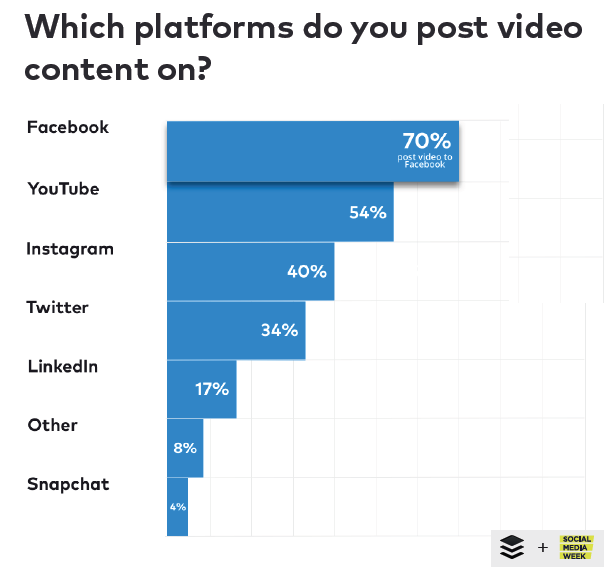The Most Used Platform in Posting Video Content, 2018