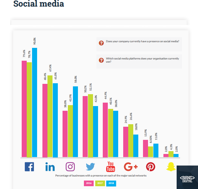 The Most Used Social Media Platform For Marketing Purposes In Australia 2018