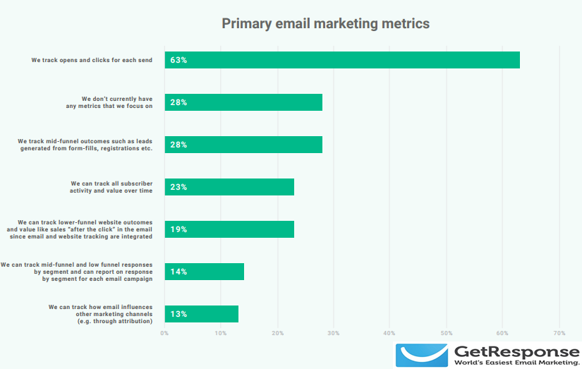 Tracking Opens & Clicks For Each Mail is The Most Used Metric by Marketers to Evaluate Their E-Mail Marketing Activities with a Rate of 63%, 2018 | GetResponse 1 | Digital Marketing Community