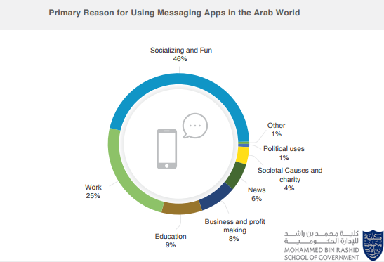 Socializing & Fun is The Top Reason For Using Messaging Apps in the Arab World With a Rate of 46%, 2017 | Mbrsg & Bayt 1 | Digital Marketing Community