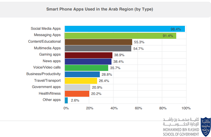 The Most Used Type of Smartphone Applications By Arab Smartphone Users, 2017