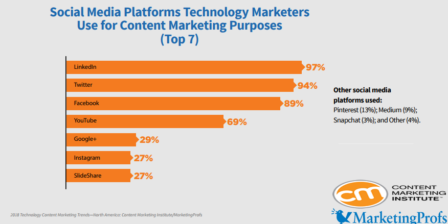 LinkedIn is Ranked as The Most Used Platform For Content Marketing Purposes by Technology Marketers With a Rate of 97%, 2018 | CMI & MarketingProfs 1 | Digital Marketing Community