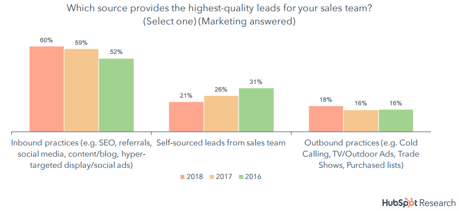 Effective Sources That Provides Sales Teams With High Quality Leads, 2018