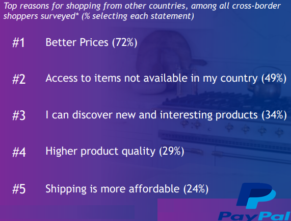 The Top Reasons to Make an Online Cross-Border Purchase, 2018