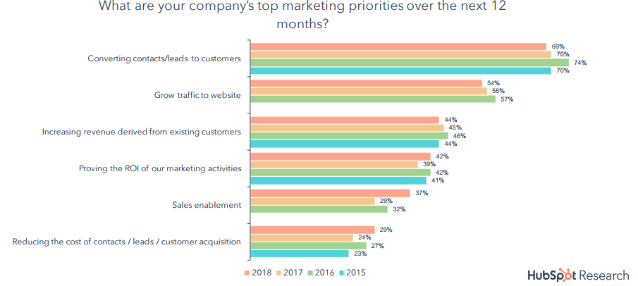 The Top Marketing Priorities Over The Next 12 Months, 2018