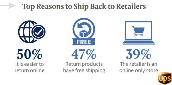 Top Reasons To Ship Back Purchases to Retailers