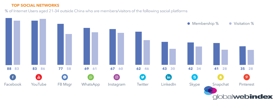 The Most Used Social Networks By Millennials in 2018