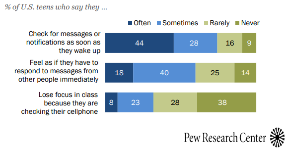 The USA Teens Smartphone Usage & Attitudes, 2018
