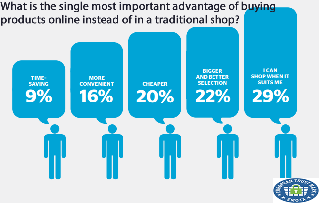 The Most Important Advantage of Buying Products Online Instead Traditional Shops, 2018