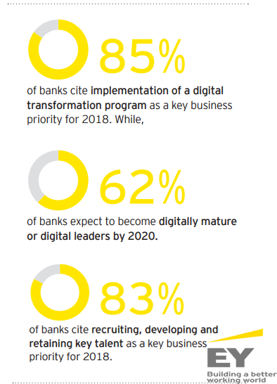 The Main Priorities of Banking Business in 2018