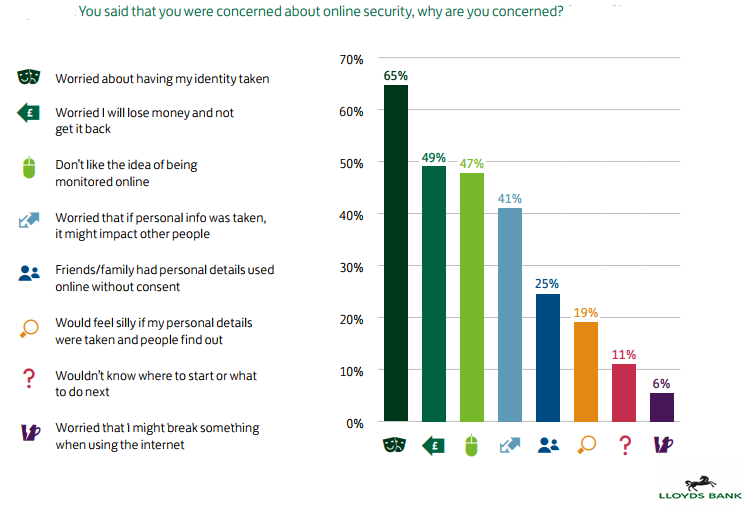 The Top UK Consumer Concerns About Internet Security, 2018