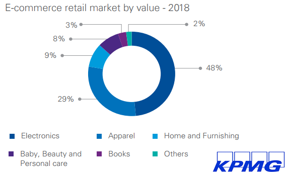 Electronics is Ranked as The Biggest Retail Market by Value in India With a Rate of 48%, 2018 | KPMG 1 | Digital Marketing Community