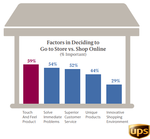The Most Important Factors in Deciding to Shop in Store VS. Shop Online, 2017