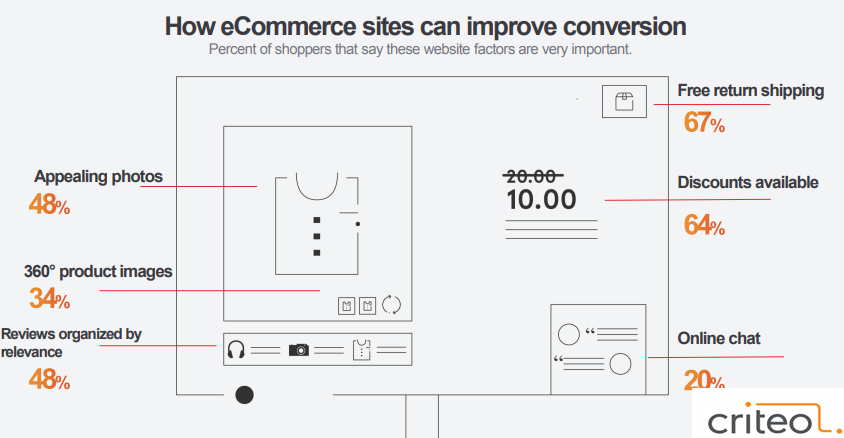 How eCommerce Sites Can Improve Their Conversions, 2017