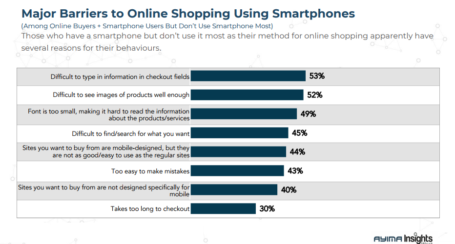 The Major Barriers of Online Shopping Using Smartphones in Canada, 2018