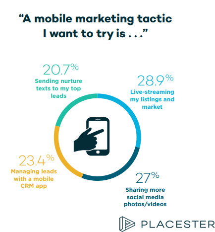 Mobile Marketing Tactics That Real Estate Marketers Want to Try in 2018